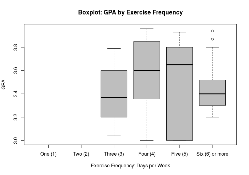 Boxplot: GPA by Exercise Frequency